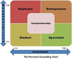 Grounding-Chart
