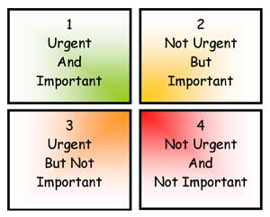 identify a problem of urgent importance The eisenhower matrix, which is also known as the urgent-important matrix, helps you prioritize your tasks based upon their urgency and importance it also allows you to identify tasks that you should either delegate or leave undone.