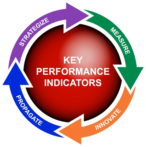 key performance indicators kpi Key performance indicators (kpis) are measures used to periodically track and evaluate the performance of a business or organization toward the achievement of specific goals.